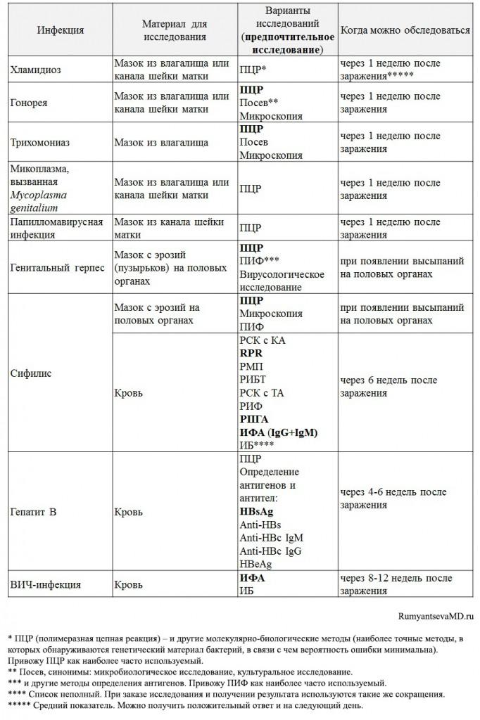 методы диагностики иппп
